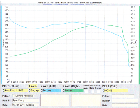 2011 SS/RS A6 dyno with bolt ons-dyno3.png