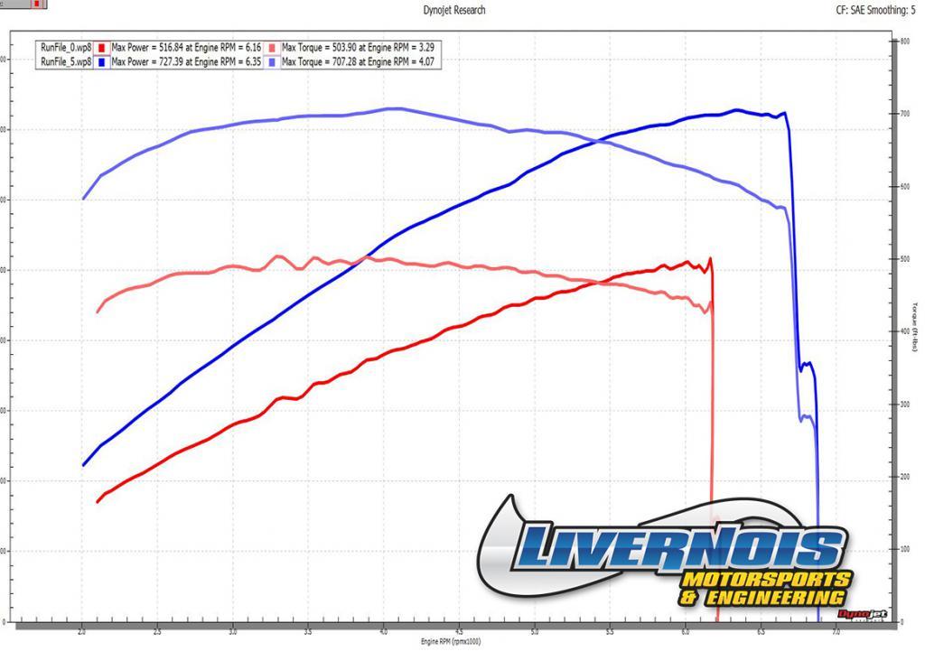 Livernois Motorsports 2013 ZL1 Build!-mike-washington-zl1-final.jpg